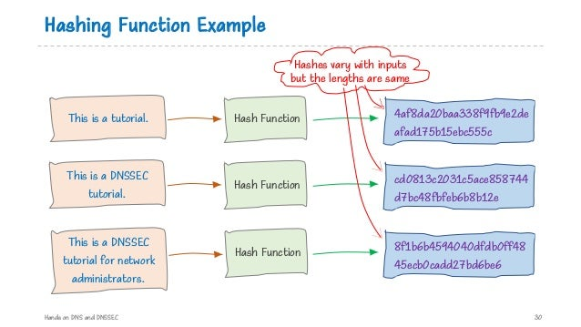 Hashing Function Example Hands on DNS and DNSSEC 30 This is a tutorial. This is a DNSSEC tutorial. This is a DNSSEC tutori...