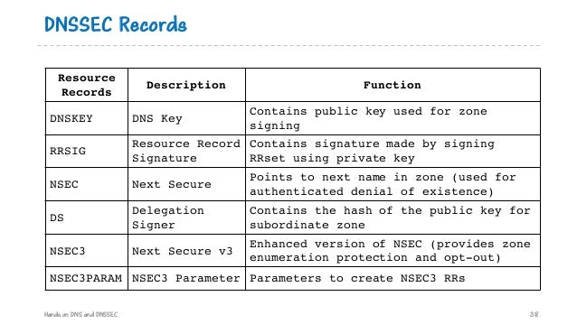DNSSEC Records Resource Records Description Function DNSKEY DNS Key Contains public key used for zone signing RRSIG Resour...