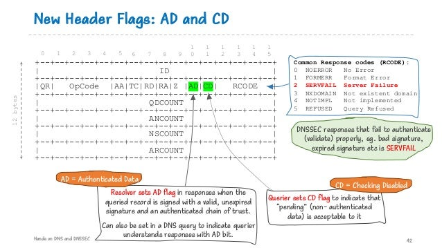 New Header Flags: AD and CD 42 +--+--+--+--+--+--+--+--+--+--+--+--+--+--+--+--+ | ID | +--+--+--+--+--+--+--+--+--+--+--+...