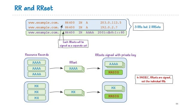 RR and RRset www.example.com. 86400 IN A 203.0.113.5 www.example.com. 86400 IN A 192.0.2.7 www.example.com. 86400 IN AAAA ...