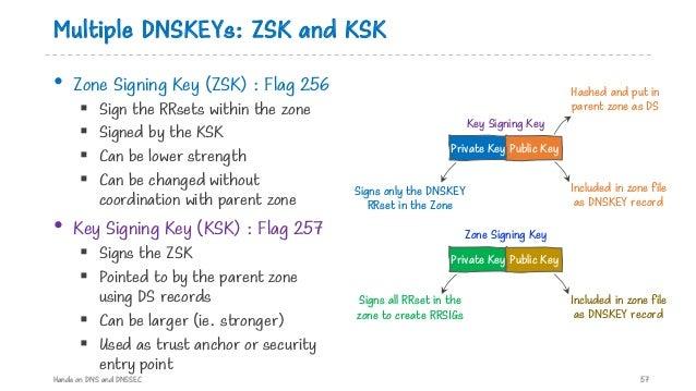 Multiple DNSKEYs: ZSK and KSK • Zone Signing Key (ZSK) : Flag 256 § Sign the RRsets within the zone § Signed by the KSK § ...