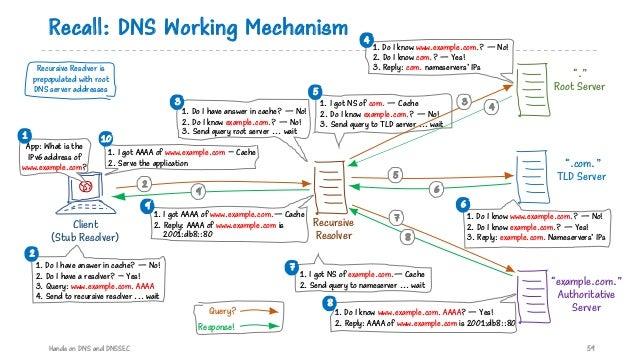 1. I got NS of com. — Cache 2. Do I know example.com.? — No! 3. Send query to TLD server ... wait 5 Recall: DNS Working Me...