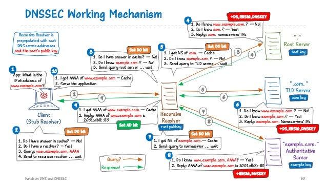 1. I got NS of com. — Cache 2. Do I know example.com.? — No! 3. Send query to TLD server ... wait 5 DNSSEC Working Mechani...