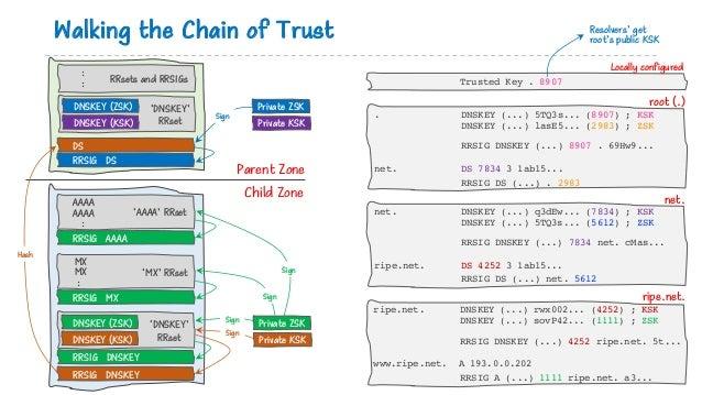 Walking the Chain of Trust AAAA AAAA : 'AAAA' RRset MX MX : 'MX' RRset RRSIG AAAA RRSIG MX DNSKEY (ZSK) DNSKEY (KSK) RRSIG...