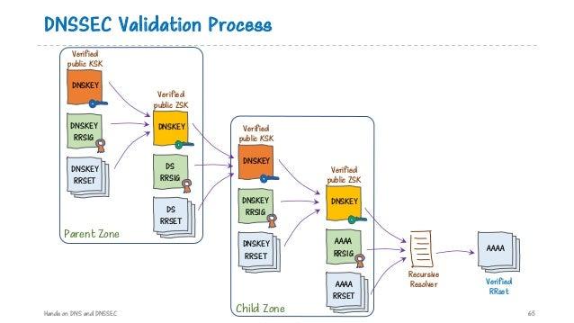 DNSSEC Validation Process Hands on DNS and DNSSEC 65 Recursive ResolverAAAA RRSET AAAA RRSIG DNSKEY Verified public ZSK AA...