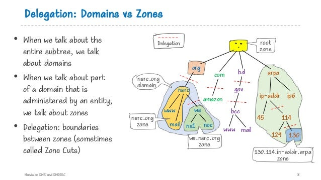 Delegation: Domains vs Zones • When we talk about the entire subtree, we talk about domains • When we talk about part of a...