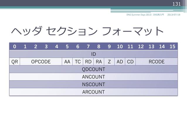 DNSメッセージ • DNSの問い合わせと応答はDNSメッセージで運 ばれる。 • DNSメッセージのサイズ ▫ UDPメッセージは512オクテット以下に制限され る。 ▫ TCPでは512オクテット以上のメッセージを送る ことができる...