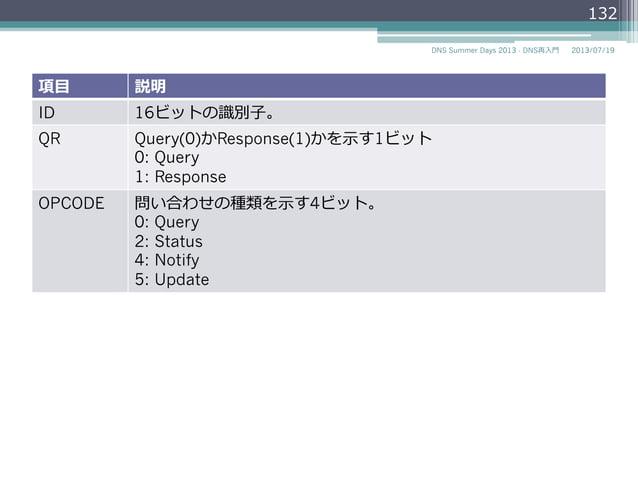 メッセージフォーマット • ヘッダセクションとリソースレコードを扱う4 つのセクションから成り⽴立立つ 2014/06/26DNS Summer Days 2014 - DNS再⼊入⾨門 132 $ dig @ns.example.jp. e...