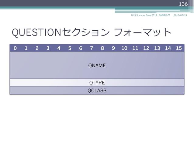項⽬目 説明 AA Authoritative Answer 対応したネームサーバがQUESTIONセクションのドメイン名に対 する権威を持っているかを⽰示す。 TC TrunCation メッセージが⼤大きくて切切り詰められたことを⽰示す。 ...