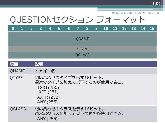 QUESTIONセクション フォーマット 0 1 2 3 4 5 6 7 8 9 10 11 12 13 14 15 QNAME QTYPE QCLASS 2014/06/26DNS Summer Days 2014 - DNS再⼊入⾨門 1...