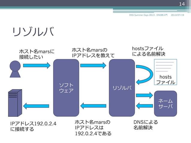 リゾルバ リゾルバ ネーム サーバ hosts ファイル ソフト ウェア ホスト名marsに 接続したい ホスト名marsの IPアドレスを教えて hostsファイル による名前解決 DNSによる 名前解決 ホスト名marsの IPアドレスは ...