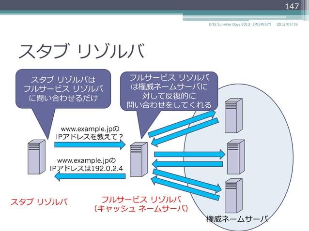 スタブ リゾルバ • 同じ要求の繰り返しのリクエストを避けるため に、キャッシュ機能を持ってもよい(MAY) 147 2014/06/26DNS Summer Days 2014 - DNS再⼊入⾨門