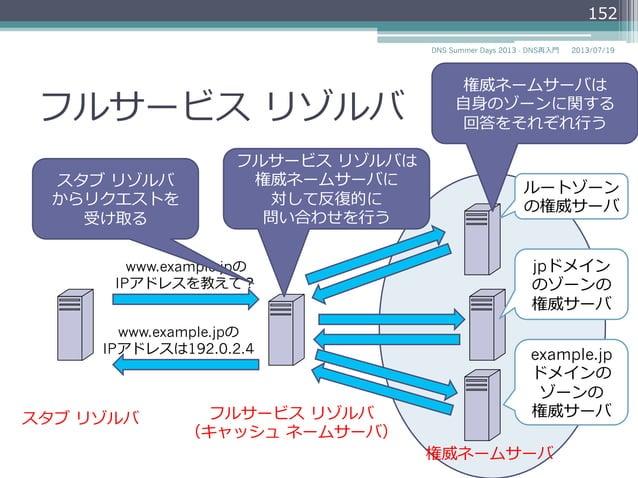 フルサービス リゾルバ スタブ リゾルバ フルサービス リゾルバ (キャッシュ ネームサーバ) 権威ネームサーバ www.example.jpの IPアドレスを教えて? www.example.jpの IPアドレスは192.0.2.4 ...