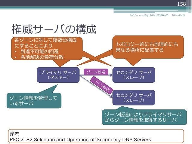 権威サーバの構成 2014/06/26DNS Summer Days 2014 - DNS再⼊入⾨門 158 セカンダリ サーバ (スレーブ) プライマリ サーバ (マスター) セカンダリ サーバ (スレーブ) ゾーン情報を管理理して い...