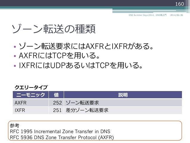 ゾーン転送の種類 • ゾーン転送要求にはAXFRとIXFRがある。 • AXFRにはTCPを⽤用いる。 • IXFRにはUDPあるいはTCPを⽤用いる。 2014/06/26DNS Summer Days 2014 - DNS再⼊入⾨門 ...