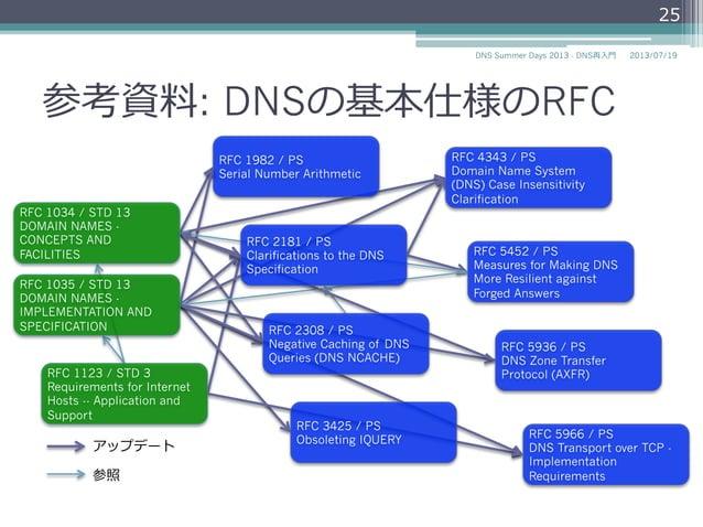 参考資料料: 主要なDNS RFCの⼀一部 RFC 1034 / STD 13 DOMAIN NAMES - CONCEPTS AND FACILITIES RFC 1982 / PS Serial Number Arithmetic RFC ...