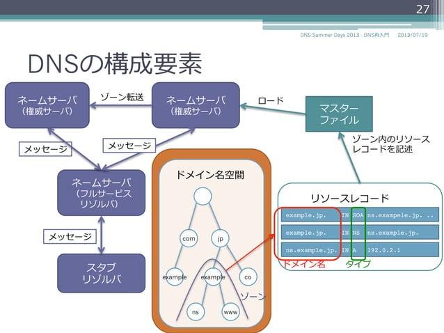 DNSの構成要素 スタブ リゾルバ (クライアント) ネームサーバ (フルサービス リゾルバ) マスター ファイル com jp coexampleexample ns www ドメイン名空間 ネームサーバ (権威サーバ) メッセージ ロード ...