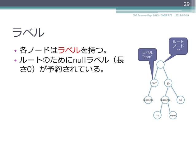 ラベル • 各ノードはラベルを持つ。 • ルートのためにnullラベル(⻑⾧長 さ0)が予約されている。 2014/06/26DNS Summer Days 2014 - DNS再⼊入⾨門 29 com jp coexampleexampl...