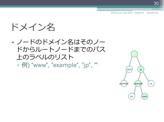 """ドメイン名 • ノードのドメイン名はそのノー ドからルートノードまでのパス 上のラベルのリスト ▫ 例例) """"www"""", """"example"""", """"jp"""", """""""" 2014/06/26DNS Summer Days 2014 - DNS再⼊入..."""
