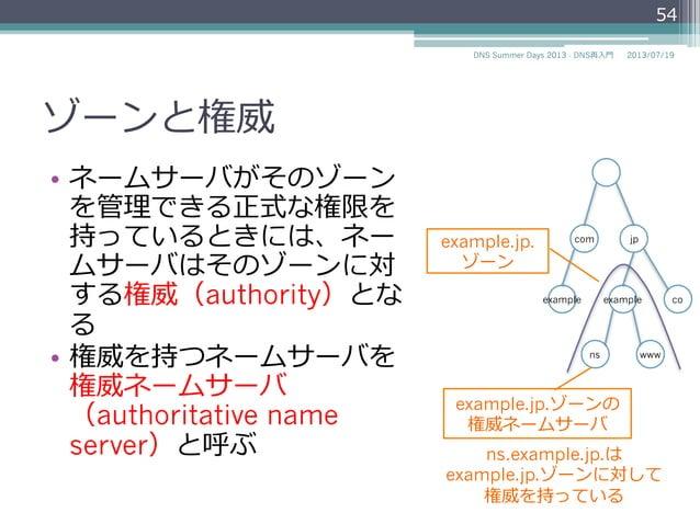 """ゾーン • ドメインを管理理する単位をゾーン と呼ぶ • """"example.jp""""ゾーンはexample.jp をゾーンの頂点とするツリーを管 理理する 54 2014/06/26DNS Summer Days 2014 - DNS再⼊入⾨..."""