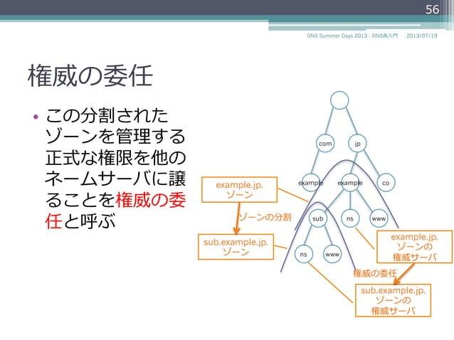 """ゾーンの分割 • 各ドメインのゾーンはサ ブドメインのゾーンを分 割することができる • """"example.jp""""ドメインの サブドメインであ る""""sub.example.jp""""を別 のゾーン(サブゾーン) として分割することがで きる 5..."""