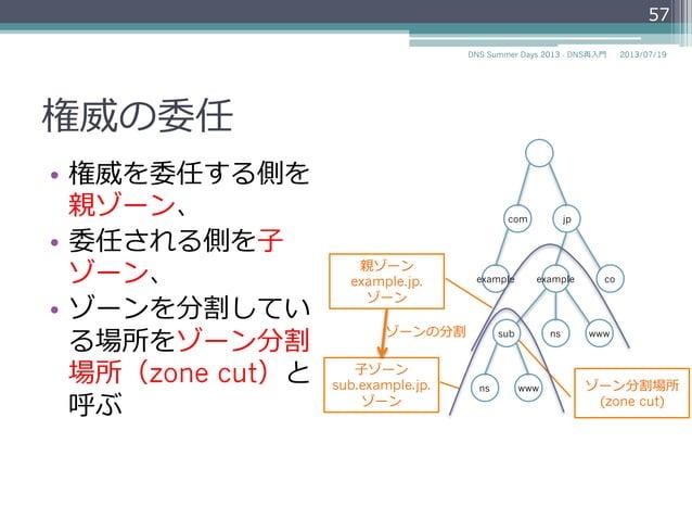 権威の委任 • この分割された ゾーンを管理理する 正式な権限を他の ネームサーバに譲 ることを権威の委 任と呼ぶ 57 2014/06/26DNS Summer Days 2014 - DNS再⼊入⾨門 example.jp. ゾーンの 権...