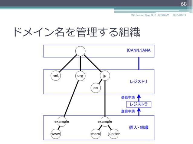 ICANN/IANA レジストリ 個⼈人・組織 レジストラ ドメイン名を管理理する組織 68 2014/06/26DNS Summer Days 2014 - DNS再⼊入⾨門 com jp co exampleexample ns www o...