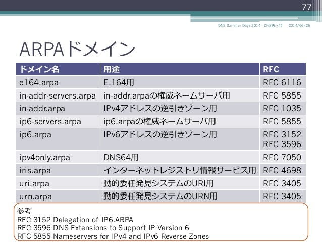 ARPAドメイン ドメイン名 ⽤用途 RFC e164.arpa E.164⽤用 RFC 6116 in-addr-servers.arpa in-addr.arpaの権威ネームサーバ⽤用 RFC 5855 in-addr.arpa IPv4ア...