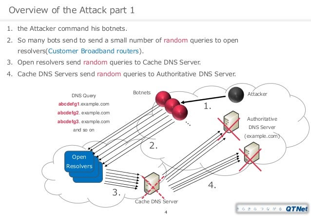 Water Torture: A Slow Drip DNS DDoS Attack on QTNet by Kei