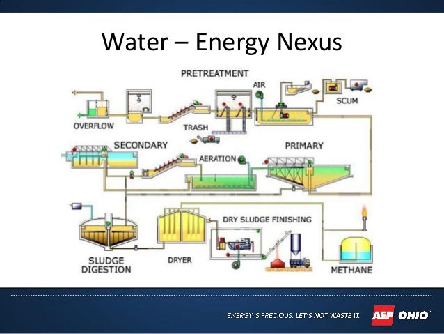 how to find critical energy wate