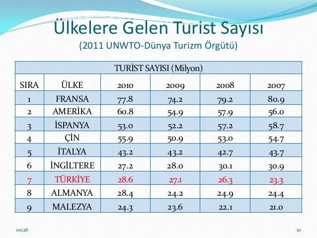türk turizminin son 10 yıllık bilançosu ile ilgili görsel sonucu