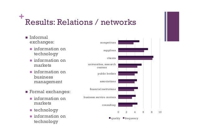 + Results: Relations / networks n Informal exchanges: n information on technology n information on markets n infor...