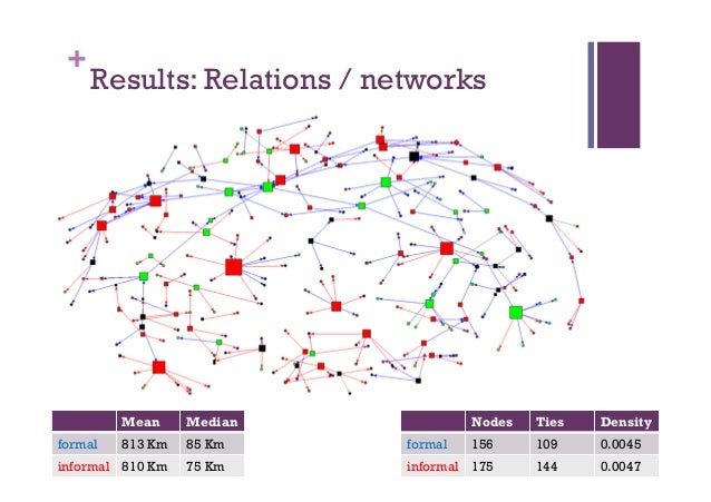 + Results: Relations / networks Nodes Ties Density formal 156 109 0.0045 informal 175 144 0.0047 Mean Median formal 813 Km...
