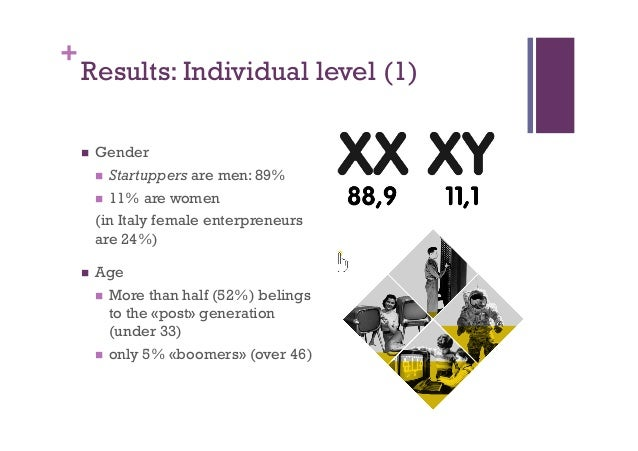 + Results: Individual level (1) n Gender n Startuppers are men: 89% n 11% are women (in Italy female enterpreneurs a...