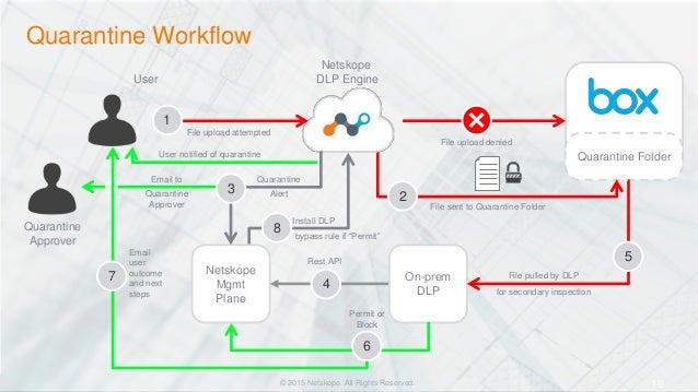 Reference Architecture for Data Loss Prevention in the Cloud