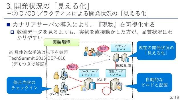    ソースコード管理 自動ビルドシステム 継続的インテグレーション・ 配置(CI・CD) カナリアサーバのための PaaS やコンテナ技術