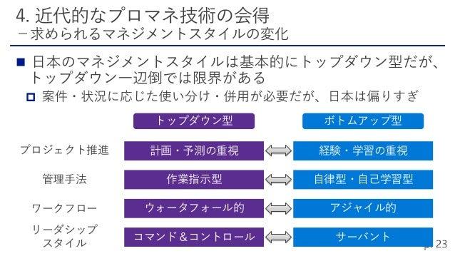    WBS Description 1 要件定義 2 スプリント1 2.1 計画 2.1.2 タスク作成と見積 2.1.3 スコープ調整 2.2 実装 2.2.1 XXX機能 2.2.1.2 画面設計 2.2.1.3 I/F設計 2.2...