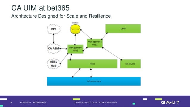 Case Study: bet365 Improves Its Odds for Site Reliability