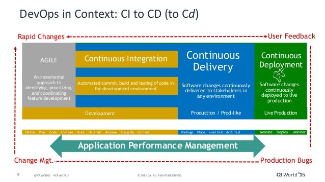 Tech Talk: Use CA Application Performance Management and Jenkins to T…