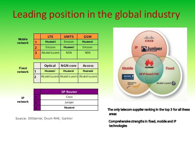 Leading position in the global industry The only telecom supplier ranking in the top 3 for all these areas Comprehensive s...