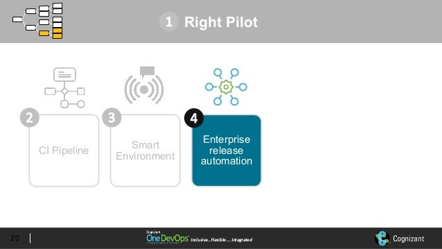 Inclusive…Flexible….IntegratedInclusive…Flexible….Integrated CI Pipeline Smart Environment Enterprise release automation...