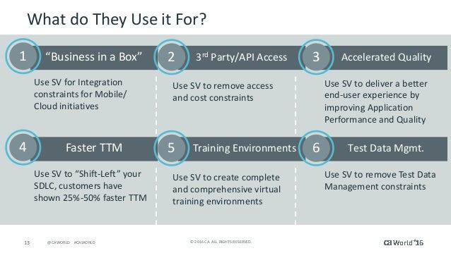 """13 ©2016CA.ALLRIGHTSRESERVED.@CAWORLD#CAWORLD WhatdoTheyUseitFor? """"BusinessinaBox"""" 3rd Party/APIAccess ..."""