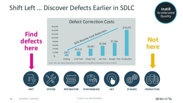 18 ©2016CA.ALLRIGHTSRESERVED.@CAWORLD#CAWORLD ShiftLeft…DiscoverDefectsEarlierinSDLC Find defects here N...
