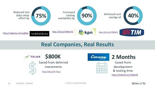 21 ©2016CA.ALLRIGHTSRESERVED.@CAWORLD#CAWORLD RealCompanies,RealResults 75% Reducedtest datasetup effortb...