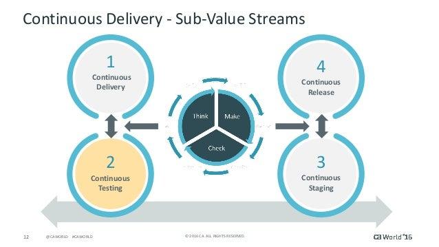 12 ©2016CA.ALLRIGHTSRESERVED.@CAWORLD#CAWORLD DESIGNOPS ContinuousDelivery- Sub-ValueStreams 1 Continuous Del...