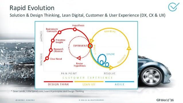 16 ©2016CA.ALLRIGHTSRESERVED.@CAWORLD#CAWORLD RapidEvolution Solution&DesignThinking,LeanDigital,Customer...