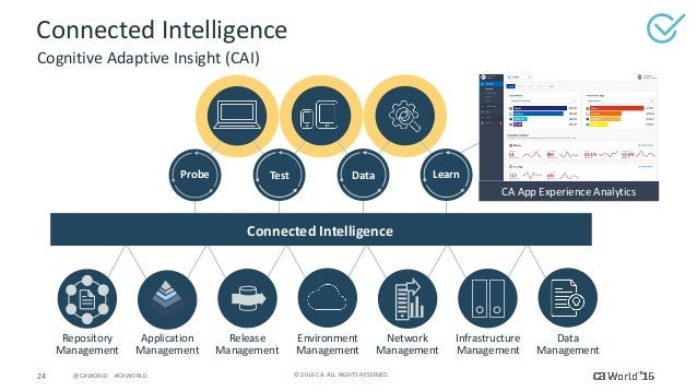 24 ©2016CA.ALLRIGHTSRESERVED.@CAWORLD#CAWORLD ConnectedIntelligence Release Management Environment Management ...