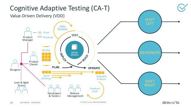 28 ©2016CA.ALLRIGHTSRESERVED.@CAWORLD#CAWORLD CognitiveAdaptiveTesting(CA-T) Value-DrivenDelivery(VDD) Lean...