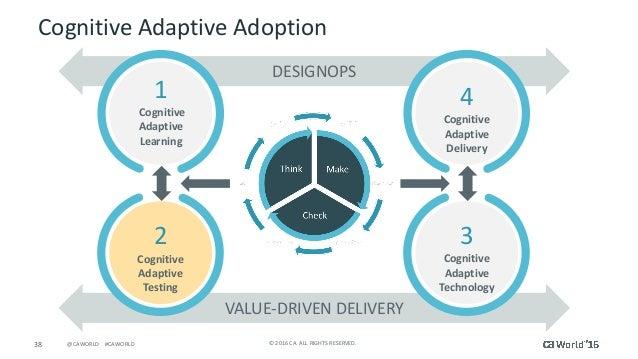 38 ©2016CA.ALLRIGHTSRESERVED.@CAWORLD#CAWORLD DESIGNOPS VALUE-DRIVENDELIVERY CognitiveAdaptiveAdoption 1 Cogni...