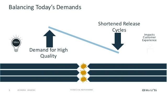 5 ©2016CA.ALLRIGHTSRESERVED.@CAWORLD#CAWORLD ShortenedRelease Cycles DemandforHigh Quality BalancingToday's...